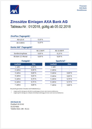 Konditionen der AXA Bank